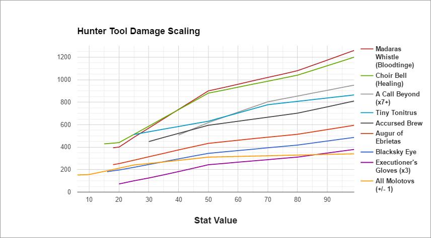 Graphique de scaling des outils de chasseur