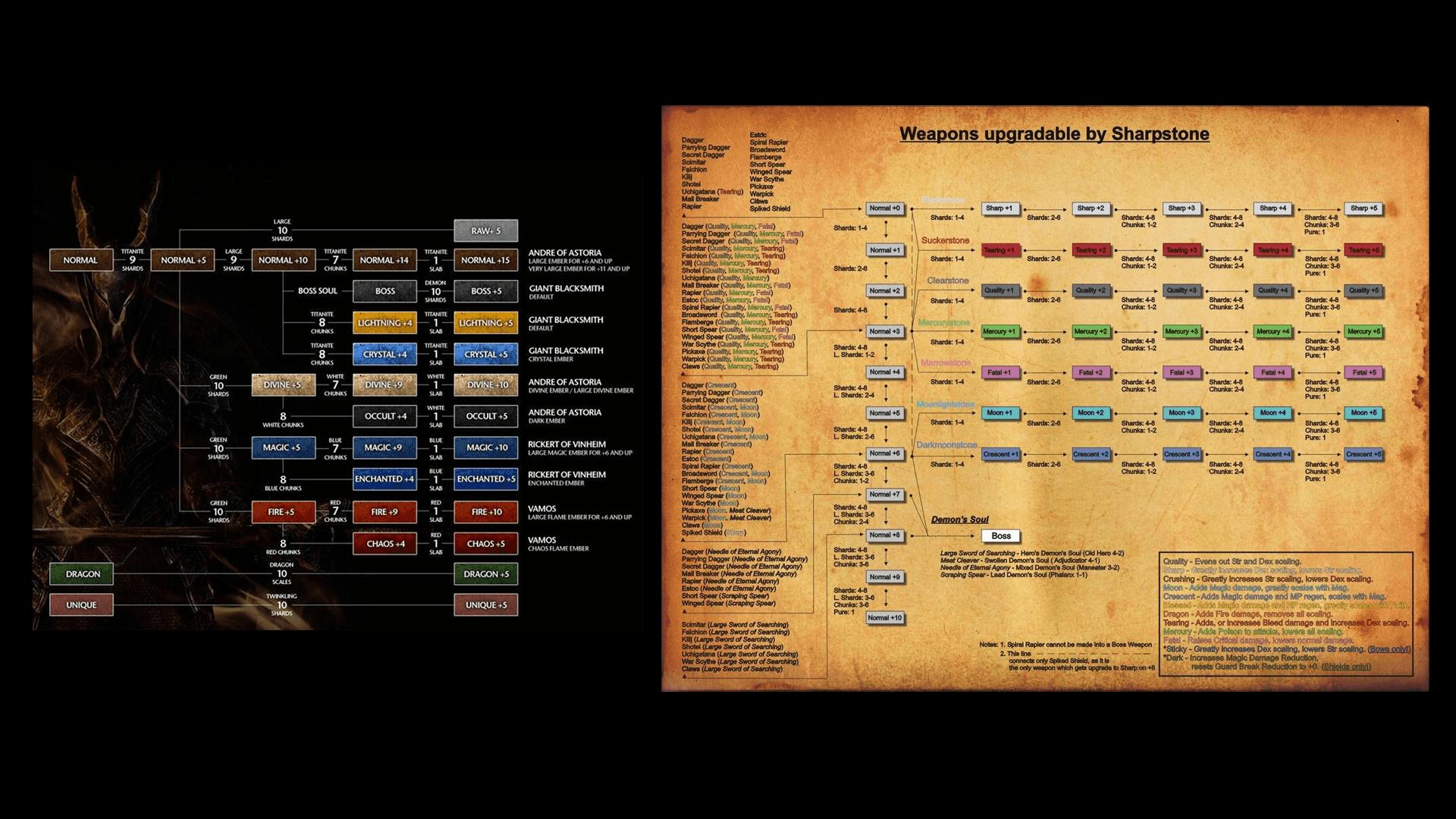 La forge des Soulsborne est austère et particulièrement celle de Demon's Souls. #GuiDaFunkyMan #retrogaming #soulsborne #DarkSouls #Bloodborne