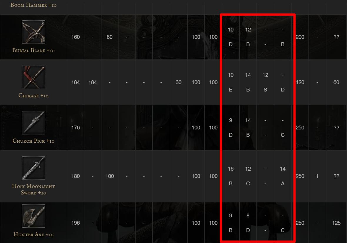 Dans Bloodborne, la plupart des armes ont des prérequis ne dépassant pas les 20 points et souvent en force et en compétence. Pour votre 1er build, favorisez ces 2 stats et vous pourrez manier les 3/4 des armes du jeu.